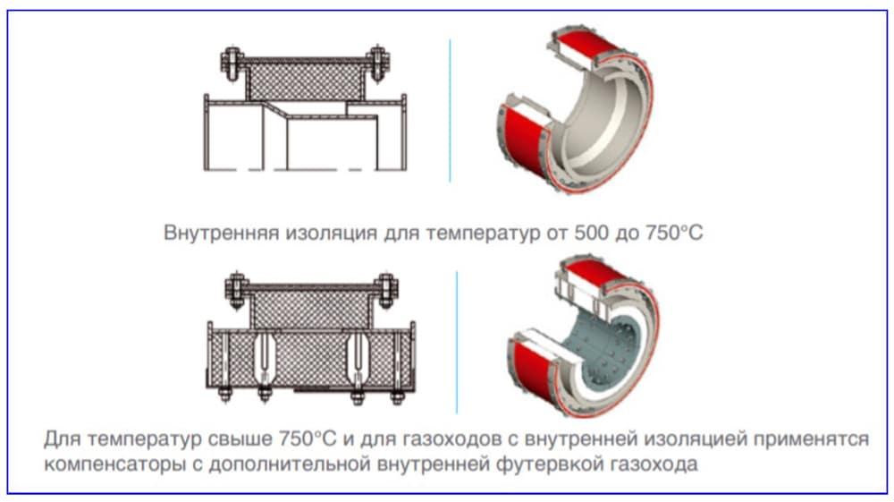 Типовые конструкции Kompenz-elastic.
