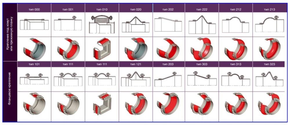 Конструктивные типы Kompenz-elastic по способу крепежа
