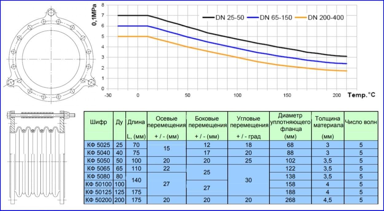 Характеристики КФ1005