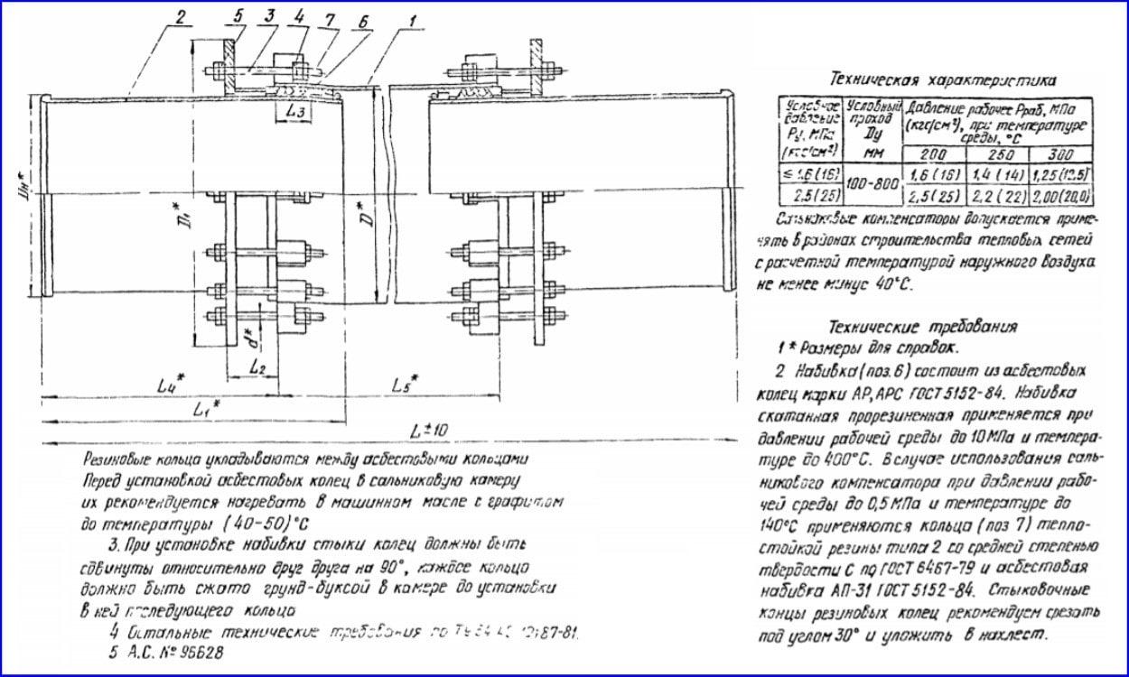 Схема и особенности двухстороннего сальникового компенсатора.