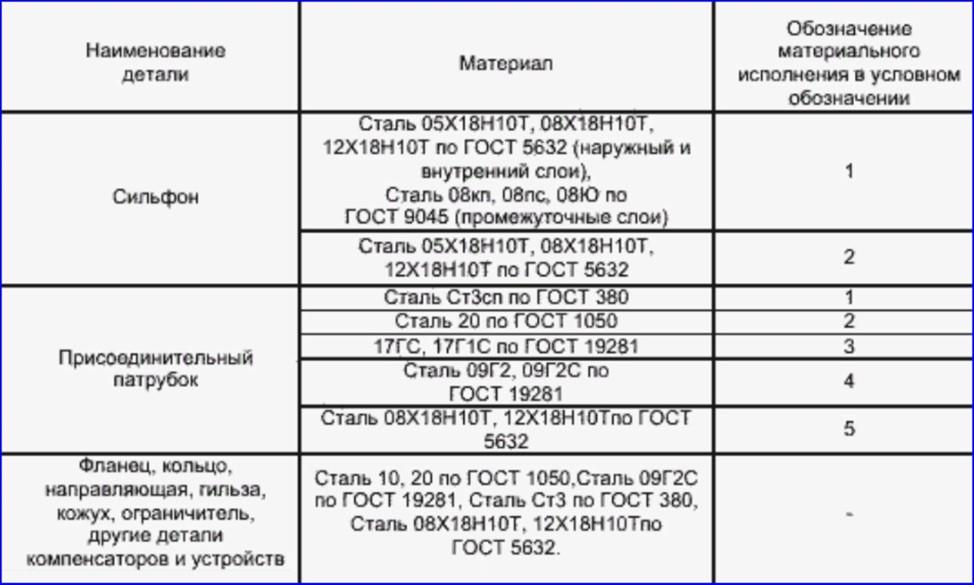 Материалы изготовления сильфонных устройств по ГОСТ 32935-2014.