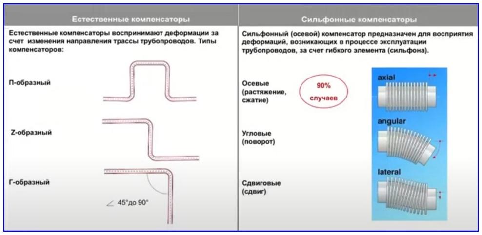 Сравнение принципа действия естественных и сильфонных компенсаторов.