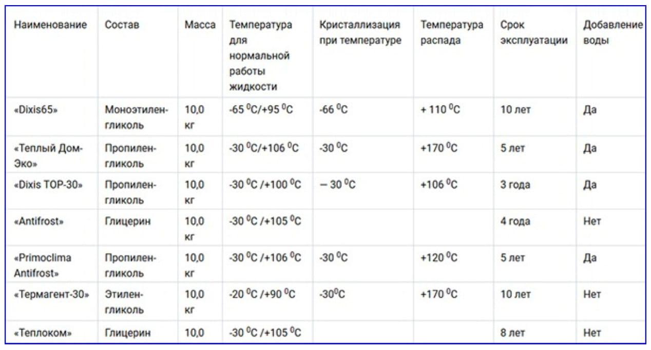 Эксплуатационные характеристики некоторых марок антифризов.