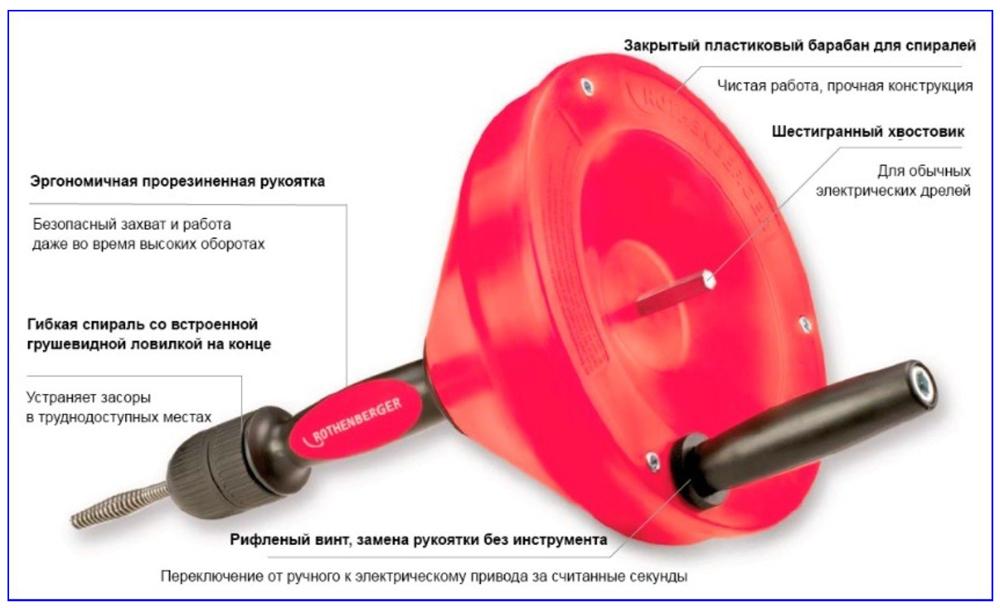 Конструкция типовой барабанной спирали для прочистки труб.