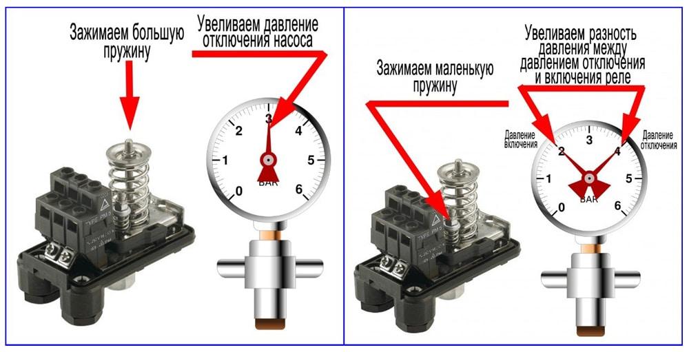 Настройка реле давления для скважины РДМ-5.