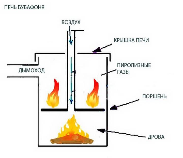 Как сделать печь бубафоня своими руками