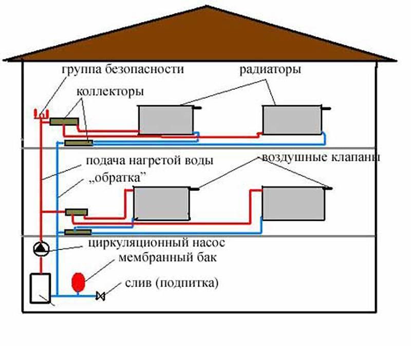 Схема отопления двухэтажного дома: виды систем