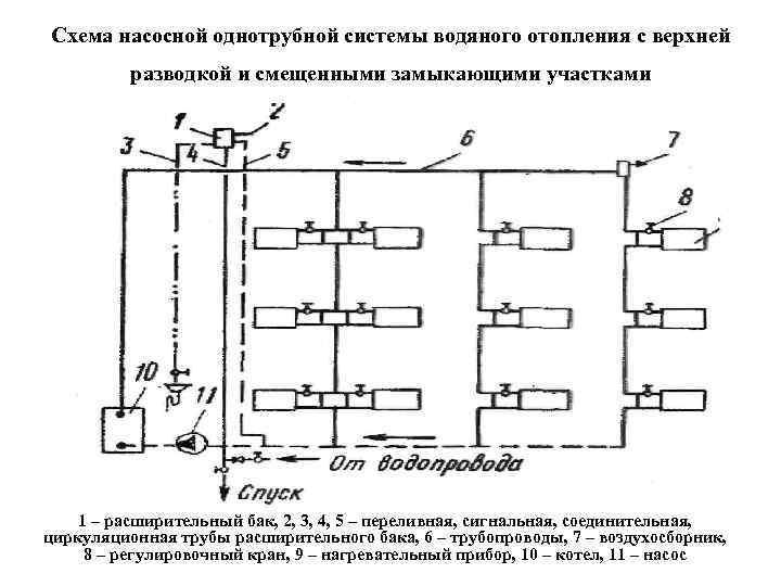 Схемы разводки однотрубной системы водяного отопления