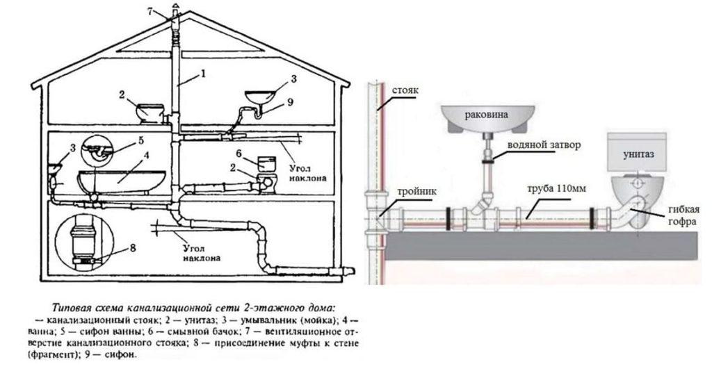 Как самому сделать схему канализации в частном доме